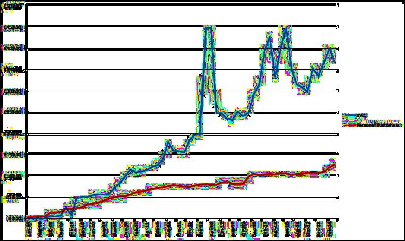Utility Warehouse Earnings Graph