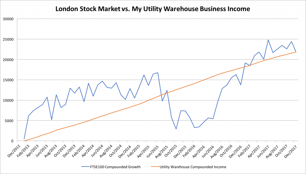 Graph of £50,000 invested in a FTSE 100 tracker over 5 years vs. my Utility Warehouse business income
